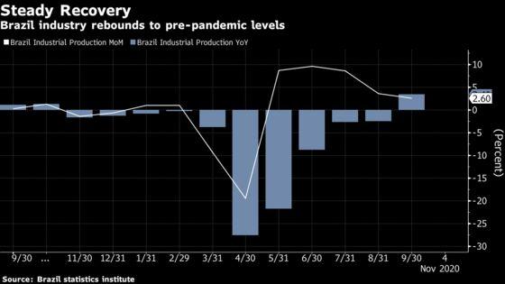 Brazil Industry Posts Longest Streak of Gains Since 2012