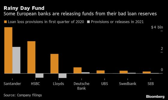 Europe's Banks Are No Longer as Afraid of Economic Meltdown