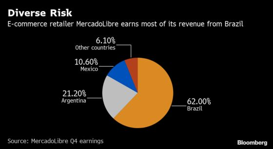 With PayPal's Support, MercadoLibre to Raise $1.85 Billion