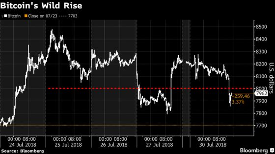 Bitcoin Extends Loss After Dropping Below $8,000 Price Level