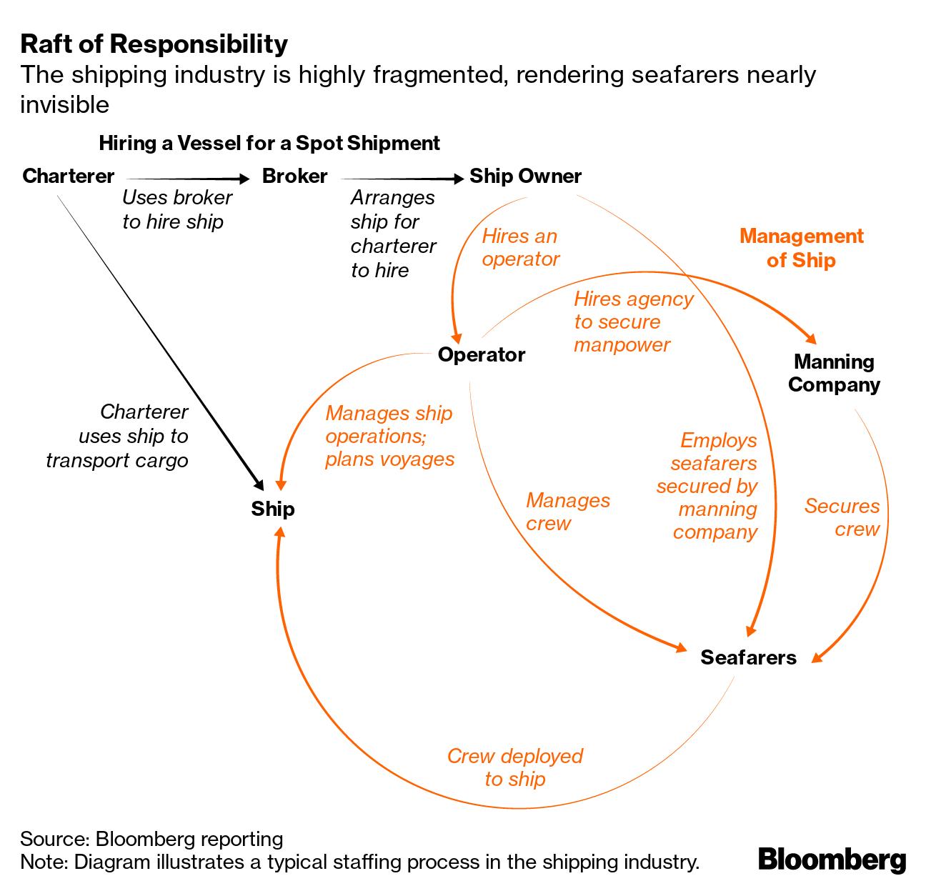 Raft of Responsibility