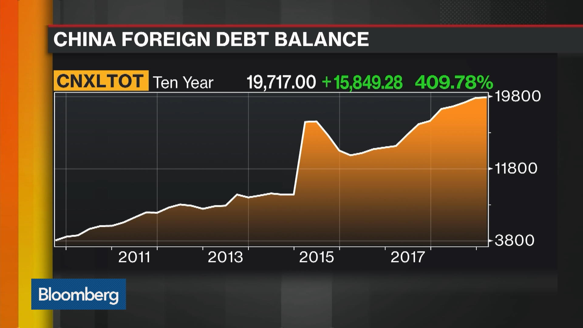 Hidden Foreign Debt for Chinese Companies