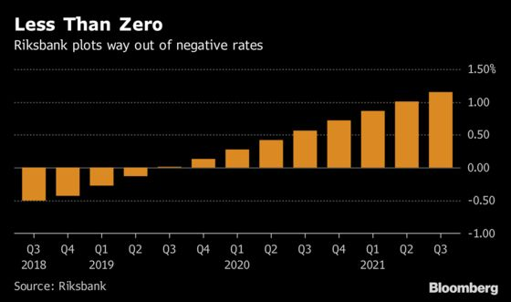 Pressure Building in Sweden's Central Bank for Faster Rate Hikes