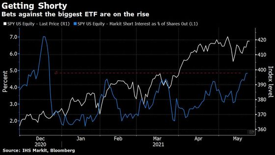 Bets Against $357 Billion S&P 500 ETF Jump to Highest This Year