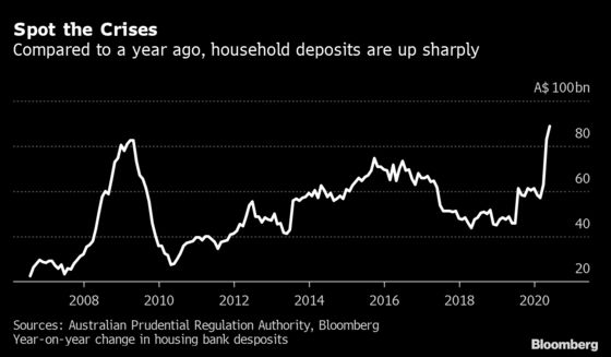 Australia's Economic Reckoning Delayed as Loan Holiday Extended