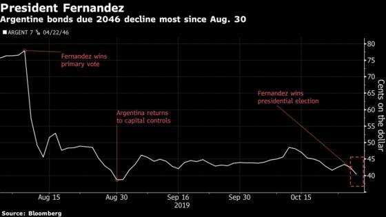 Argentine Bonds Fall After Fernandez Wins Presidential Vote