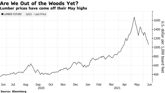 Lumber prices have come off their May highs