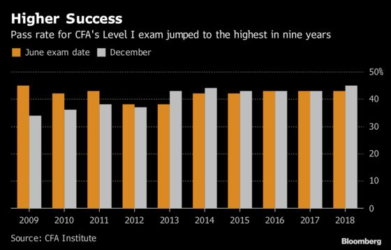 CFA Says 45% Passed Level 1 Exams in December, Best in 9 Years