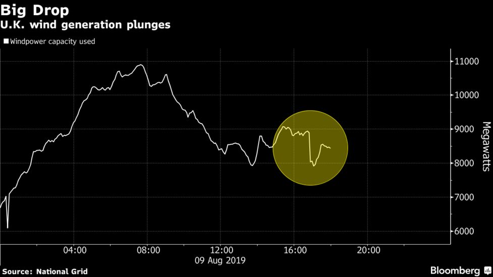 London Blackout Hit After Decline in Wind, Natural Gas Power - Bloomberg