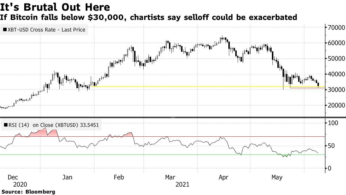 If Bitcoin falls below $30,000, chartists say selloff could be exacerbated