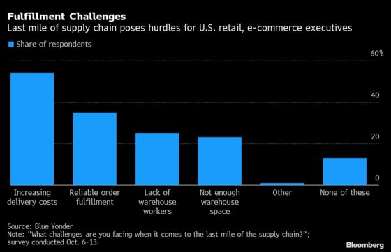 Delivery Cost Is Top Last-Mile Issue in Retail Logistics