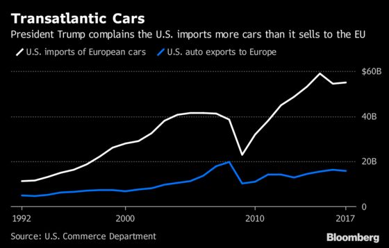 U.S.-EU Trade Talks Progress With Trump Eyeing Congress Approval