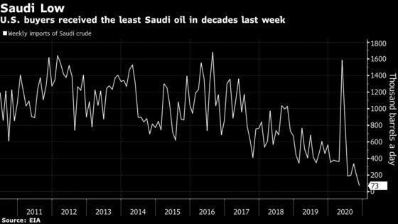 U.S. Imports of Saudi Crude Oil Fall to Lowest in Three Decades