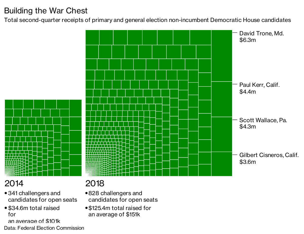 A Record Number of Democratic Challengers Are Outraising GOP
