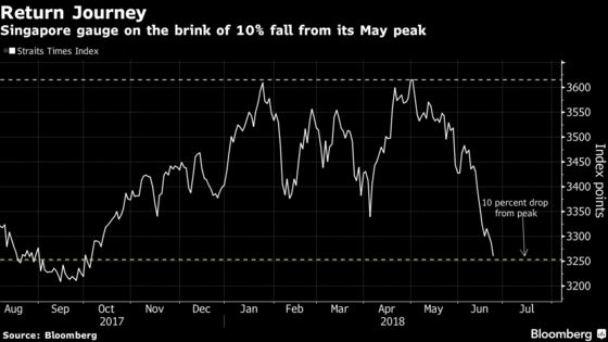 Global Trade Concerns Send Singapore Stocks to a Nine-Month Low