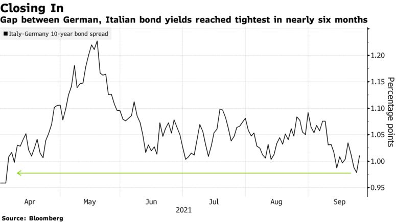Gap between German, Italian bond yields reached tightest in nearly six months