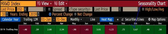 October's Bad Reputation Masks Winning Track Record for Stocks