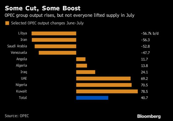 OPEC Lifted Crude Production in July