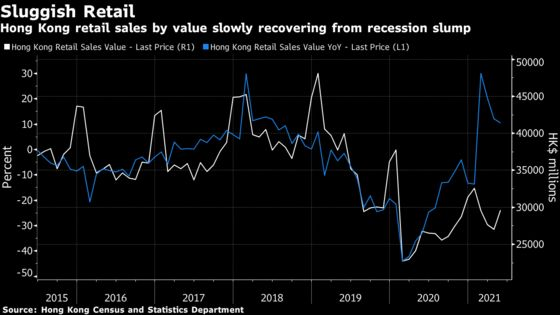 Hong Kong's Economy Is Finally Recovering, But Only for the Rich