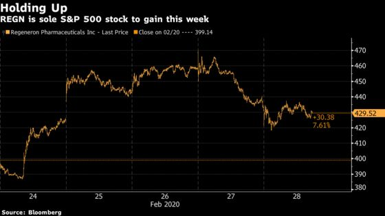 Behold the Only Stock in the S&P 500 Gaining This Week