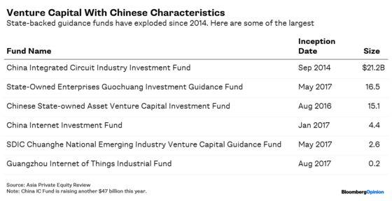 China's $856 Billion StartupJuggernaut Is GettingStuck