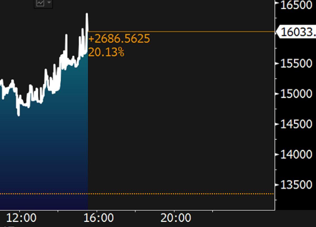 ビットコイン 年1月以来初めて1万ドルを突破 - Sputnik 日本
