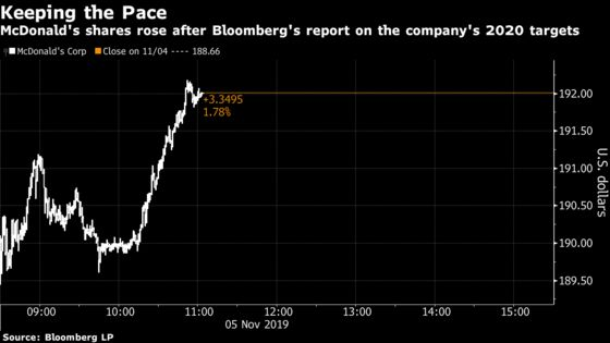 McDonald's Internal Growth Target Tops Wall Street's Views