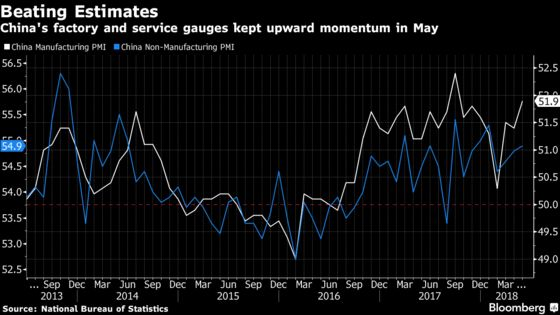China's Factory Gauge Beats Estimates on Global Trade Resilience
