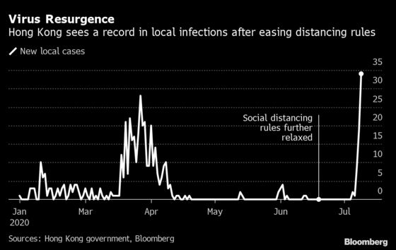 Record Spikes in Hong Kong, Tokyo Feed Fears of Asia Second Wave