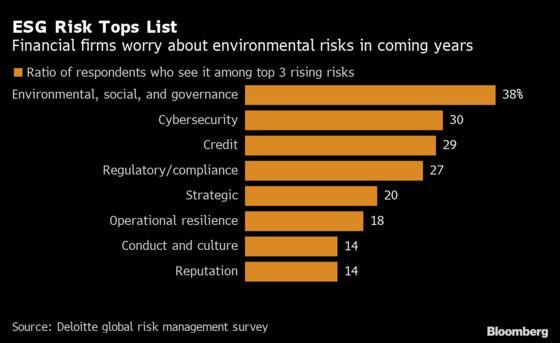 ESG Risks Top the List of Near-Term Concerns for Bank Executives