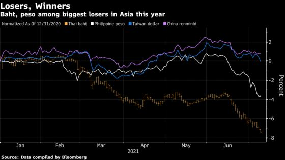 Top Forecaster Stays Bullish on India, Southeast Asia Currencies