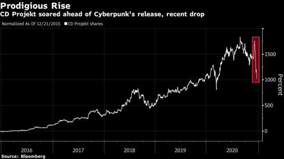 Futuristic Cyberpunk Gets Stuck in 2020 as Bugs Derail Launch