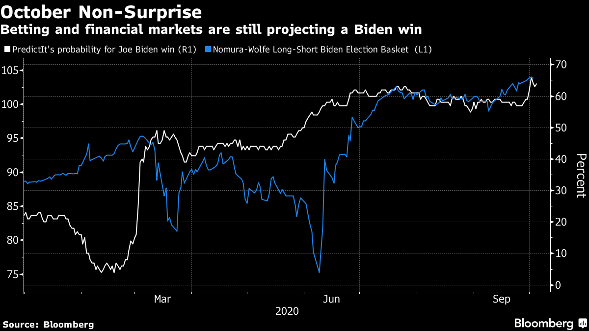 Betting and financial markets are still projecting a Biden win