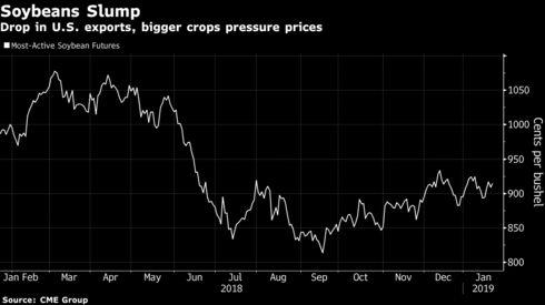 Drop in U.S. exports, bigger crops pressure prices