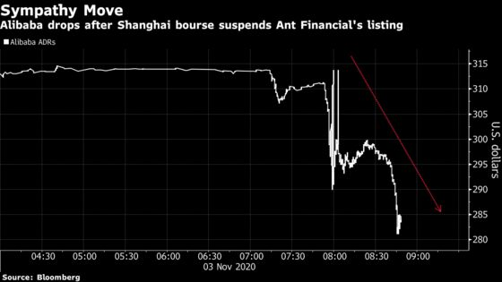 Alibaba Falls After Ant Group's IPO Is Suspended