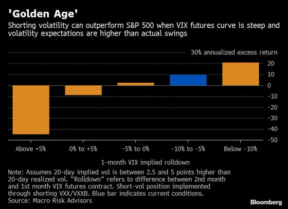 It's a 'Golden Age'for Short-Volatility Trades