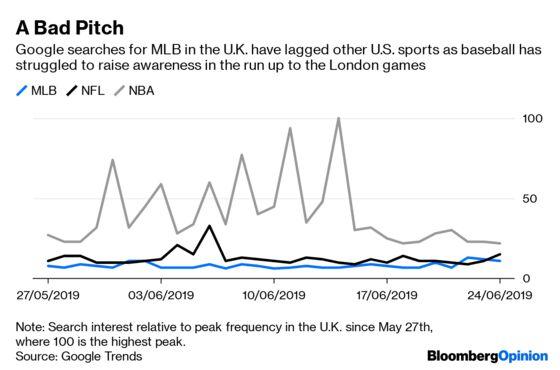 Yankees and Red Sox Bring Baseball to London. Will Brits Care?