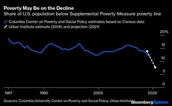 Did Inequality Really Increase During the Pandemic?
