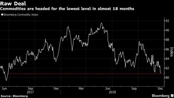 Commodities Sink to 18-Month Low as Investors Weigh 2019: Chart