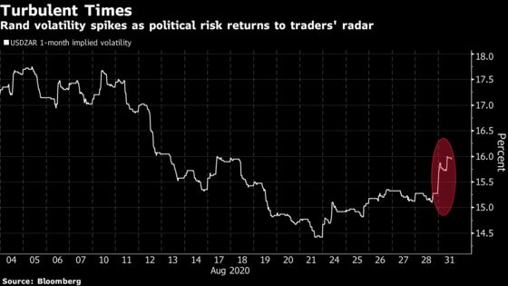 South Africa Rand Plunges as Political Risk Returns to Radar