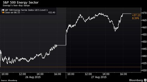 Two-day energy rally the most since 2008