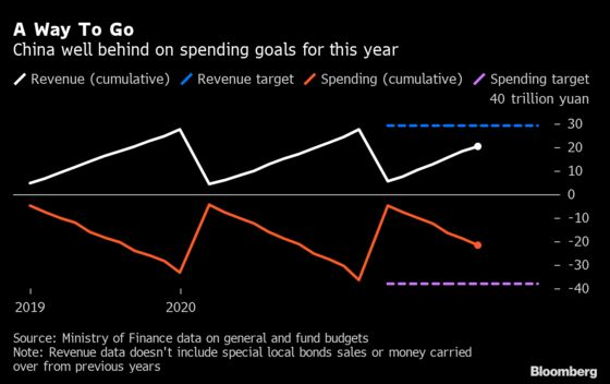 China Holds Back Fiscal Spending When Economy Needs It Most