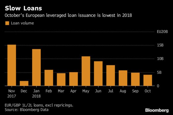 Leveraged Lenders Still Hungry After Loan Supply Dips in October