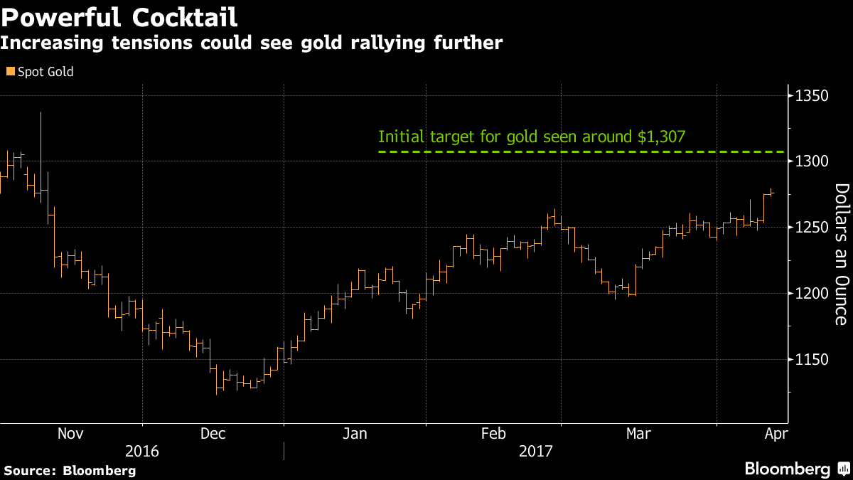 Gold Surges Above Key 200 Day Moving Average $1270 Level