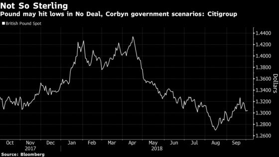 Citigroup's Investor Guide for No-Deal Brexit, or a Corbyn Upset