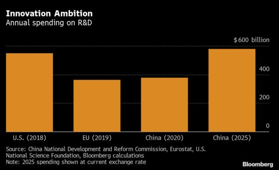 By the Numbers: China Lays Out Ambitious Five-Year Targets