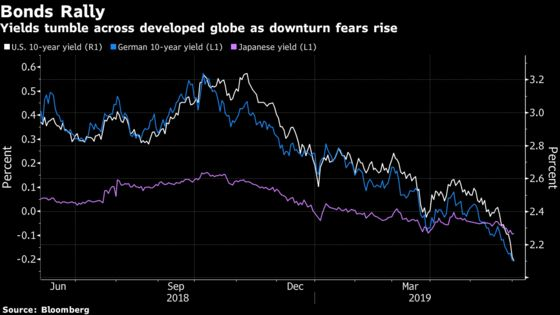 'Mindless'Bond Market Rally Spreads Fresh Fear and Loathing