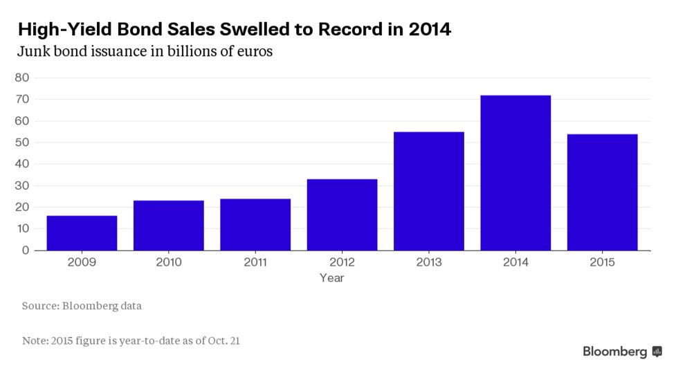 Junk-Bond Buyers Said to Seek Cheat Sheets in Sale Documents - Bloomberg