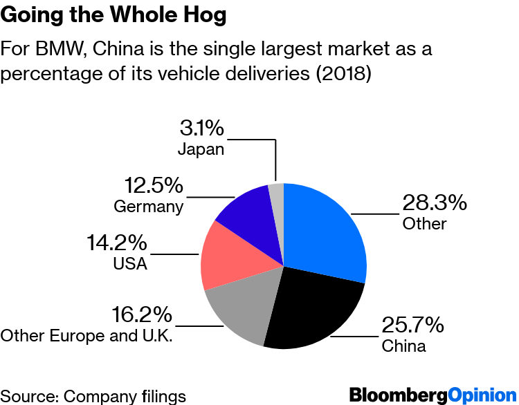 China's Auto Market Isn't to Blame for German Data Shock