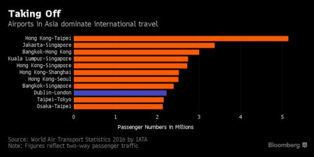 Hong Kong, Singapore Lead International Air Travel Routes: Chart
